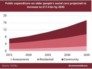 Public expenditure on older people social care