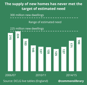 The supply of new homes has never met the target of estimated need