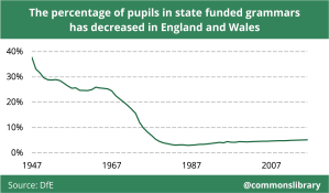 The percentage of pupils in state-funded grammars has decreased in England and Wales
