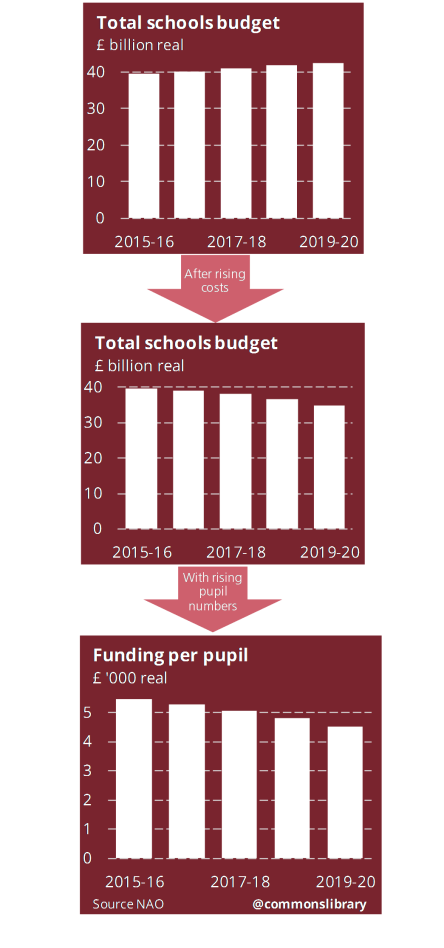 Core school budget in England