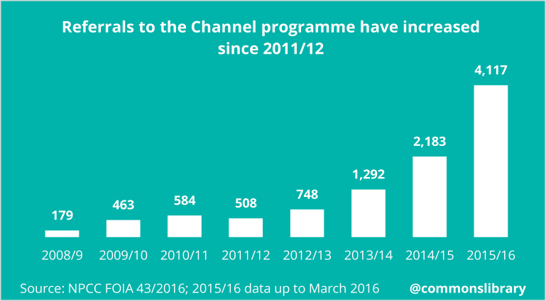 Referrals to the Channel programme have increase since 2011/12