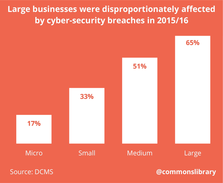 Large businesses were disproportionately affected by cyber-security breaches in 2015/16