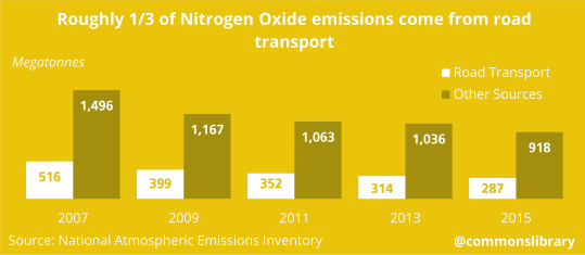 Roughly 1/3 of Nitrogen Oxide emissions come from road transport
