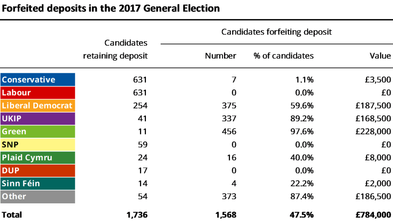 Forfieted deposits in the 2017 general election