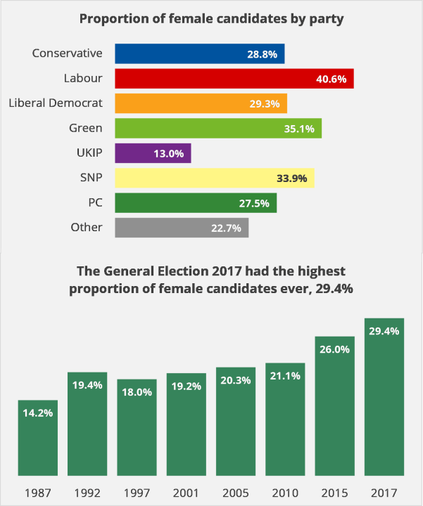 Proportion of female candidates by party: Conservative 28.8%, Labour 40.6%, Liberal Democrat 29.3%, Green 35.2%, UKIP 13%, SNP 33.9%, PC 27.5%, Other 22.7%. The General Election 2017 had the highest proportion of female candidates ever, 29.4%.