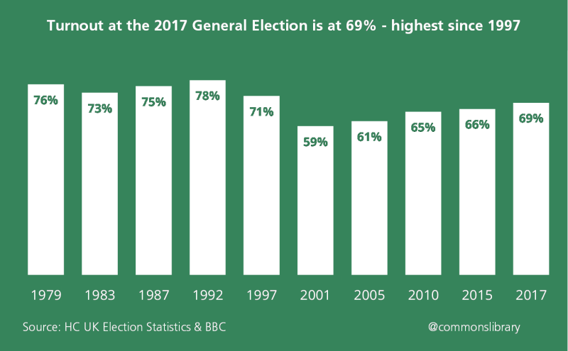 Turnout at the 2017 General Election is at 69 percent - the highest since 1997
