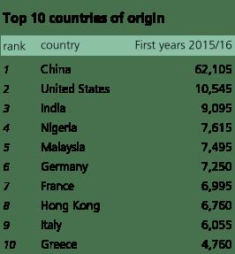 1) China; 2) US; 3) India; 4) Nigeria; 5) Malaysia; 6) Germany; 7) France; 8) Hong Kong; 9) Italy; 10) Greece