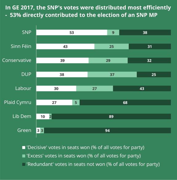 In GE 2017, the SNP's votes were distributed most efficiently - 53% directly contributed to the election of an SNP MP