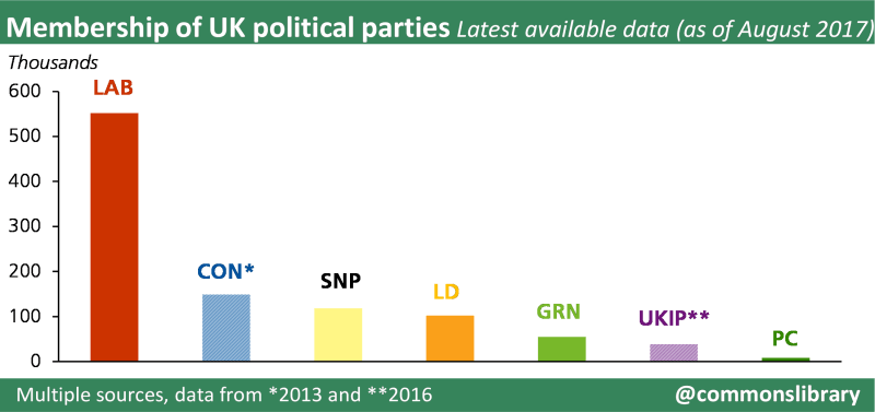 Graph showing membership of UK political parties as of August 2017. The latest available estimates from political parties' head offices, press releases and media estimates show that: • The Labour Party has around 552,000 members, as of June 2017 • The Conservative Party had 149,800 members as of December 2013, the latest available estimate published by CCHQ • The Scottish National Party has around 118,000 members, as of August 2017 • The Liberal Democrat Party has around 102,000 members, as of May 2017 • The Green Party (England and Wales) has 55,500 members, as of March 2017 • UKIP had around 39,000 members, as of July 2016 • The Plaid Cymru has around 8,300 members, as of 2017