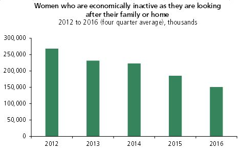 Chart showing that in 2012, the number of women who were inactive for this reason averaged around 270,000. In 2016 this had fallen to 150,000, a reduction of 120,000 women.