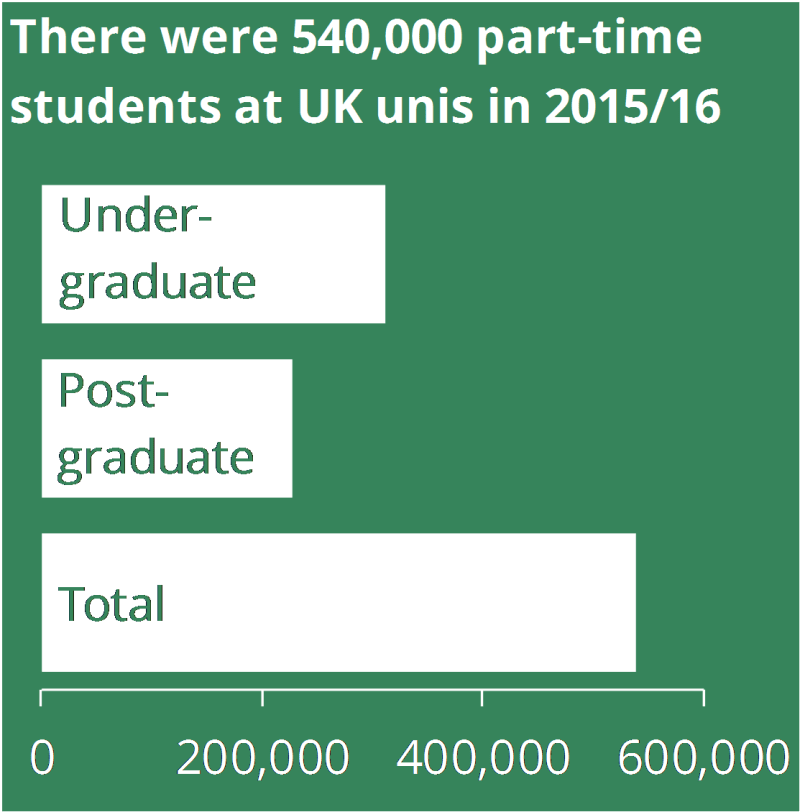 There were 540,000 part-time students at UK unis in 2015/16