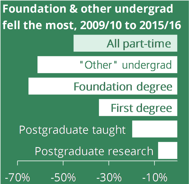 Foundation and other undergraduate degrees fell the most, 2009/10 to 2015/16