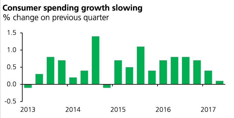 Chart showing consumer spending growth slowing between 2013 to 2017