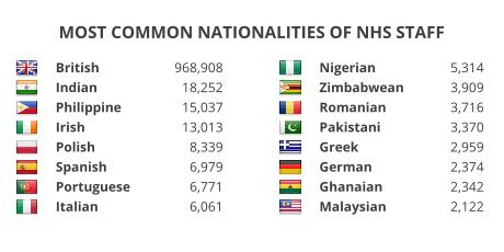 Most common nationalities of NHS staff: British (968,908), Indian (18.252), Philippine (15,037), Irish (13,013), Polish (8,339), Spanish (6,979), Portuguese (6,771), Italian (6,061), Nigerian (5,314), Zimbabwean (3,909), Romanian (3,716), Pakistani (3,370), Greek (2,959), German (2,374), Ghanaian (2,342), Malaysian (2,122).