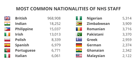 Most common nationalities of NHS staff: British (968,908), Indian (18.252), Philippine (15,037), Irish (13,013), Polish (8,339), Spanish (6,979), Portuguese (6,771), Italian (6,061), Nigerian (5,314), Zimbabwean (3,909), Romanian (3,716), Pakistani (3,370), Greek (2,959), German (2,374), Ghanaian (2,342), Malaysian (2,122).