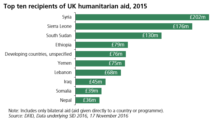 Chart showing top 10 recipients of UK humanitarian aid in 2015 (in millions): Syria - £202 Sierra Leone - £176 South Sudan - £130 Ethiopia - £79 Debeloping countries, unspecified - £76 Yemen - £75 Lebanon - £68 Iraq - £45 Somalia - £39 Nepal - £36 Note: Includes only bilateral aid (aid given directly to a country or programme). Source: DFID, Data underlying SID 2016, 17 November 2016