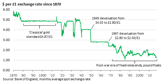 Chart showing the dollar to pound exchange rate since 1870