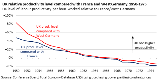 Chart showing UK relative productivity compared with France and Germany 1950-1975. shows how the UK's productivity level relative to France and West Germany dwindled away during the 1950s and 1960s, as productivity growth in the UK failed to keep pace.