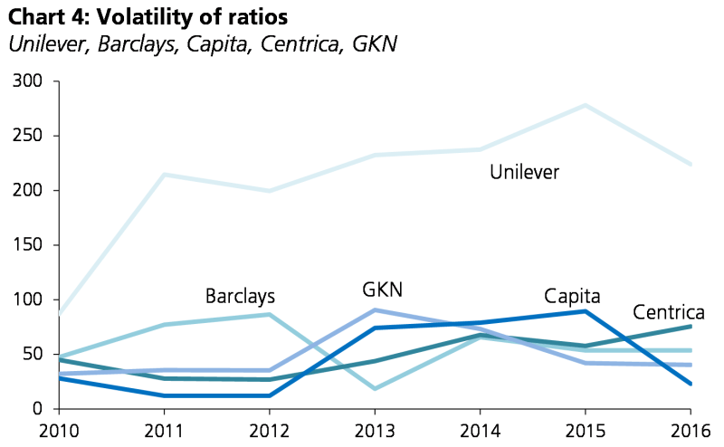 Chart showing ratios since 2010 for five companies in five different sectors