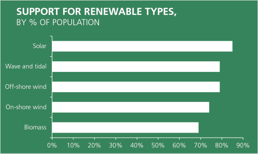 Support for solar, wave and tidal, off-shore wind, on-shore wind and biomass