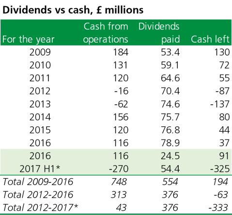 Table shows Carillion dividends vs cash