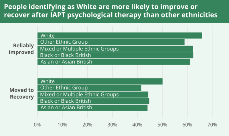 People identifying as White are more likely to improve or recover after IAPT psychological therapy than other ethnicities,