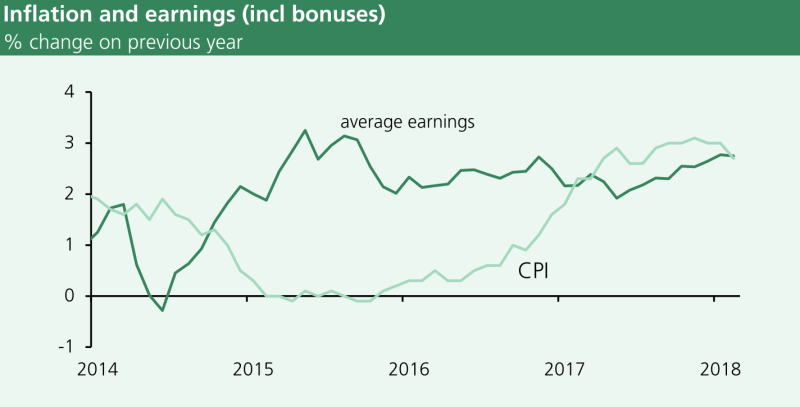 From late 2014 until early 2017 average earnings grew faster than inflation. Between early 2017 and early 2018 inflation was greater than growth in average earnings. Recently they have been broadly similar.