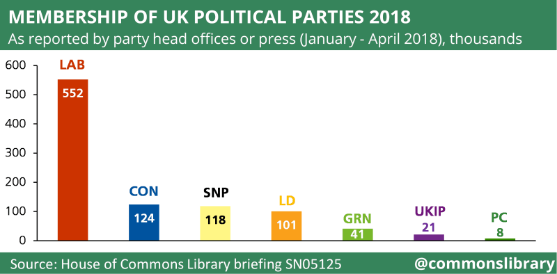 Chart showing the membership of UK political parties
