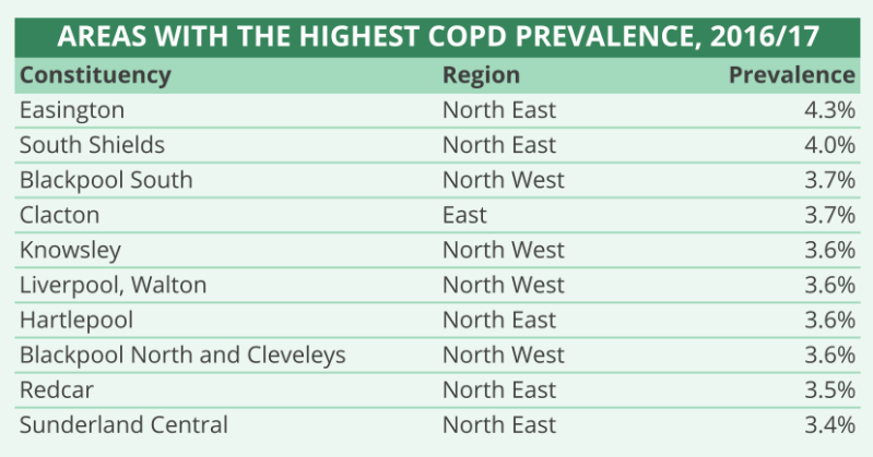 Where is COPD highest?