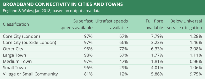 Broadband connection speeds in towns and cities in Great Britain.