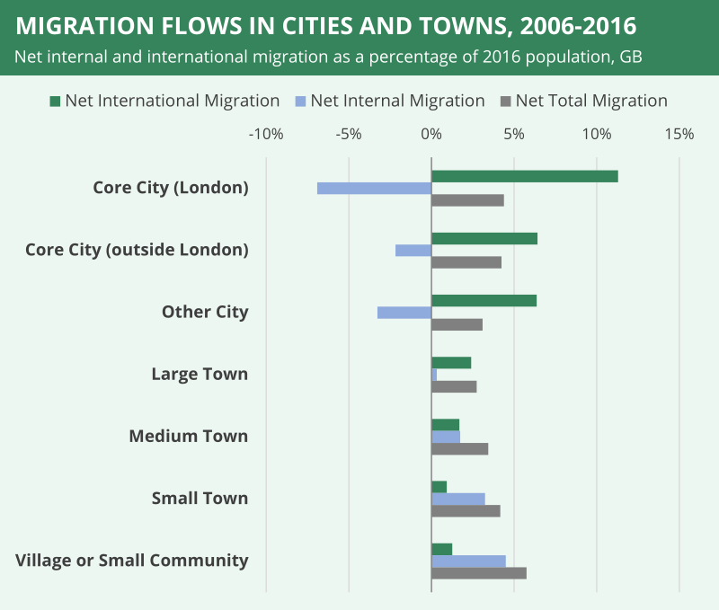 Migration flows from cities and towns in Great Britain
