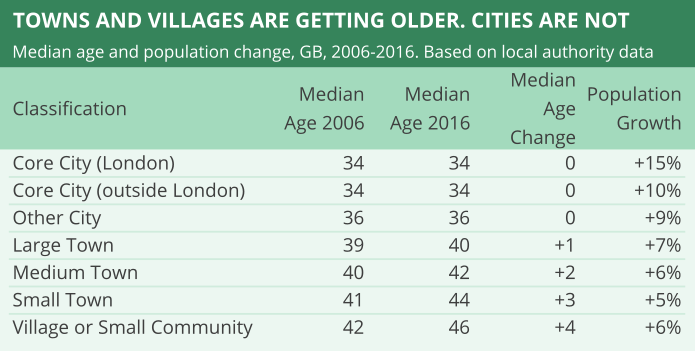 Population ages in towns and cities in Great Britain