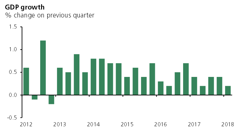 GDP growth, quarter two of 2018