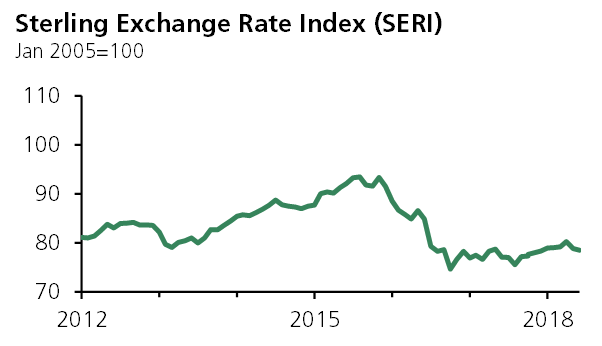 Sterling exchange rate in quarter 2 of 2018