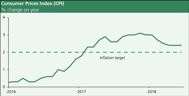 UK Consumer Price Index