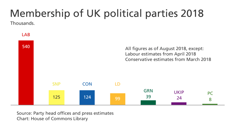 UK political party membership 2018