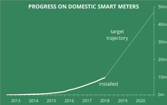 Domestic smart meter installations in the UK