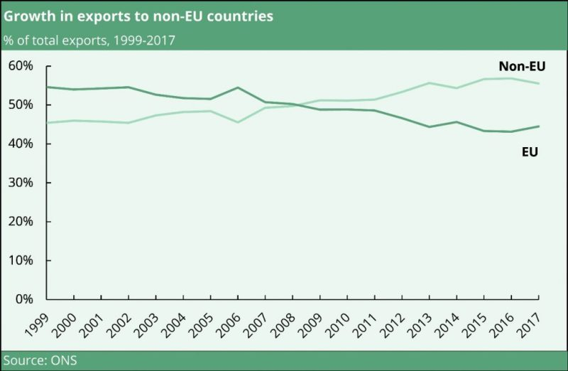 UK exports to non-EU countries