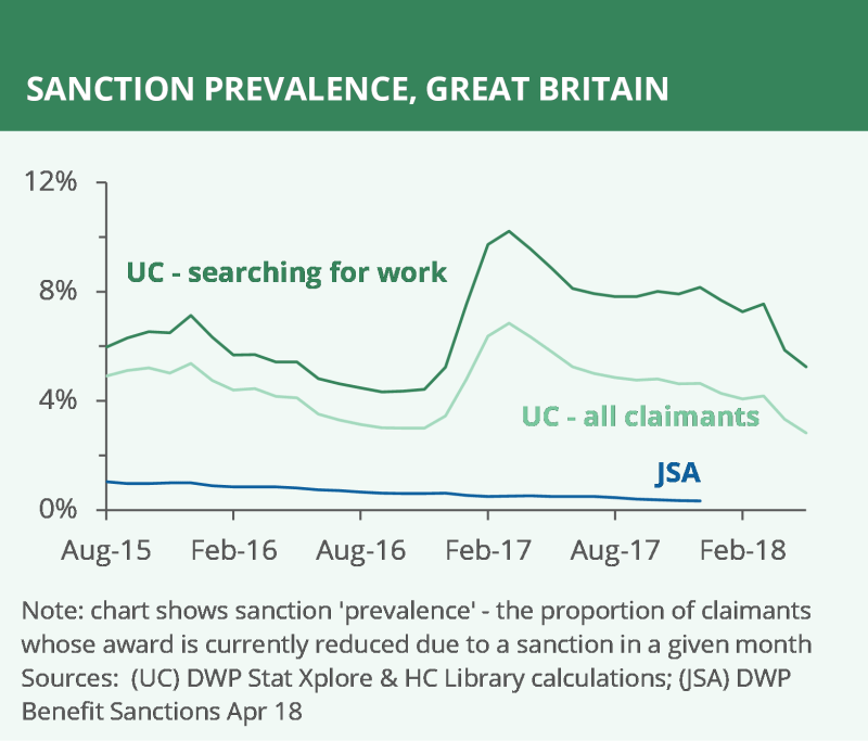 Sanctions to benefit claimants in the UK