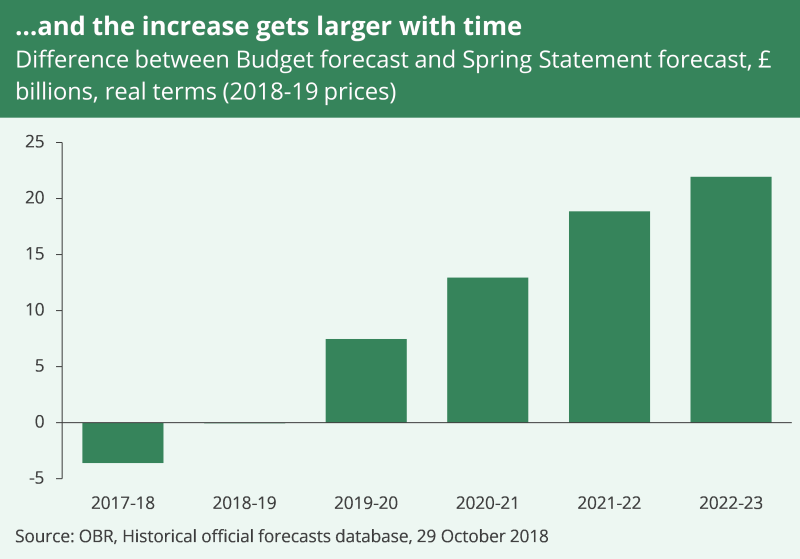 Difference between 2018 Budget and Spring Statement