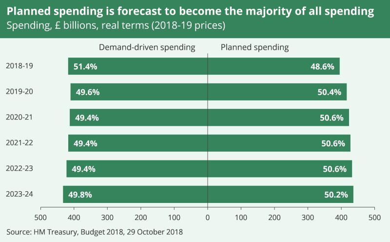 2018 Budget planned spending
