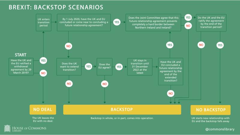 A flowchart showing different 'backstop' scenarios