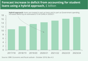 Using the hybrid approach will see the government's deficit increase by £12 billion - £18 billion over the next six years