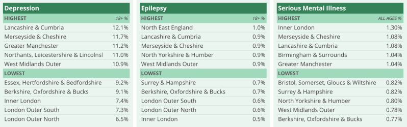 Mental illness prevalence across England