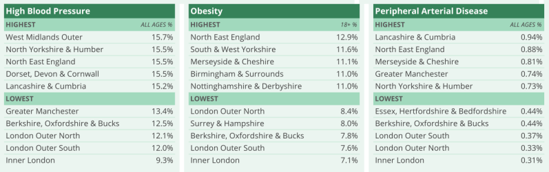 High blood pressure prevalence in England.