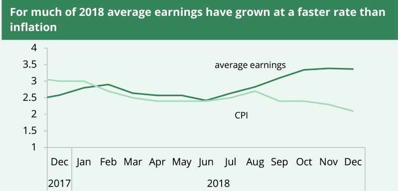 For much of 2018 average earnings have grown at a faster rate than inflation