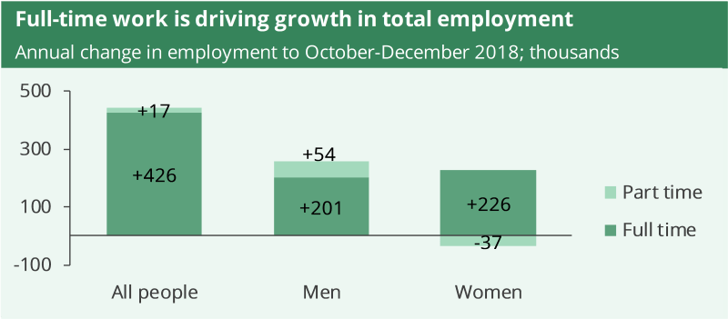 There were almost 450,000 more people in employment at the end of 2018 than there were at the end of 2017.