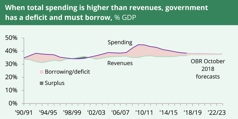 Government spending was equivalent to 45% of GDP in 2009/10 and government revenues were equivalent to 35%. The gap between these has closed and in 2017/18 government spending was equal to 38% of GDP and government revenues were equal to 36% of GDP.