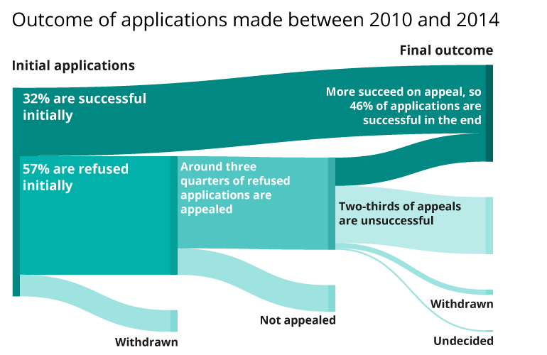 Outcome of applications made between 2010 and 2014