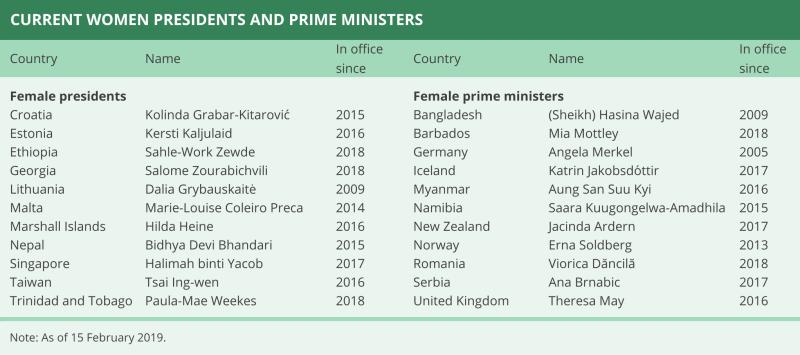 female leaders worldwide